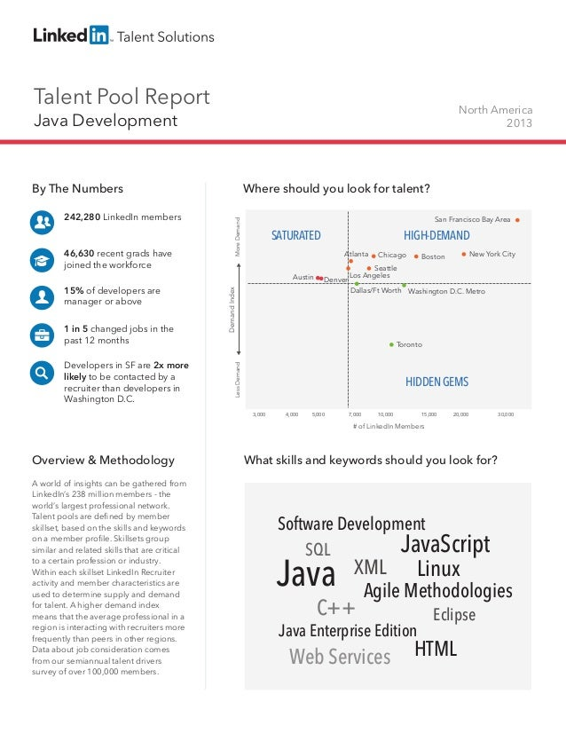Talent Pool Report  North America 2013  Java Development  242,280 LinkedIn members  46,630 recent grads have joined the wo...