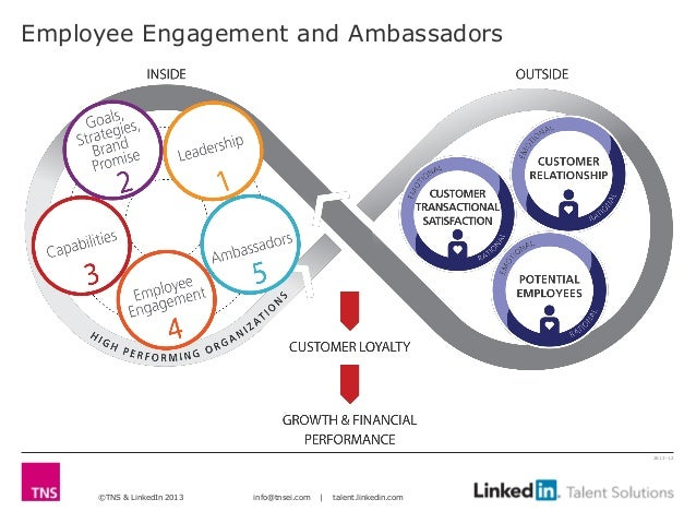 Employee Engagement and Ambassadors                                                                       2613-12     ©TNS...