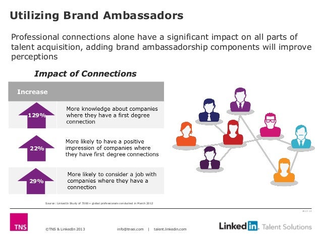 Utilizing Brand AmbassadorsProfessional connections alone have a significant impact on all parts oftalent acquisition, add...