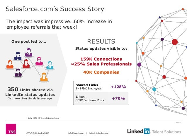 Salesforce.com's Success StoryThe impact was impressive…60% increase inemployee referrals that week!   One post led to…   ...