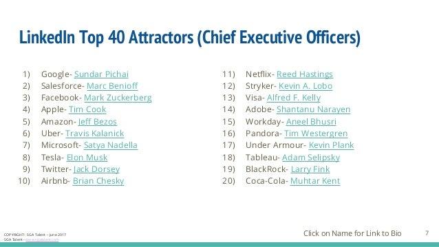 Linked in top_40_attractors