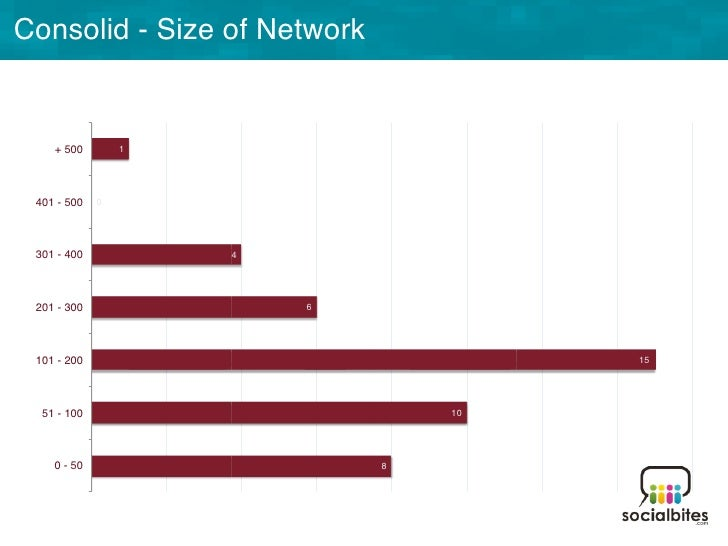 WHY THE SIZE OFYOUR NETWORKDOES MATTER