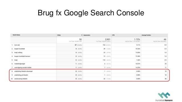 Test søgninger på Google
