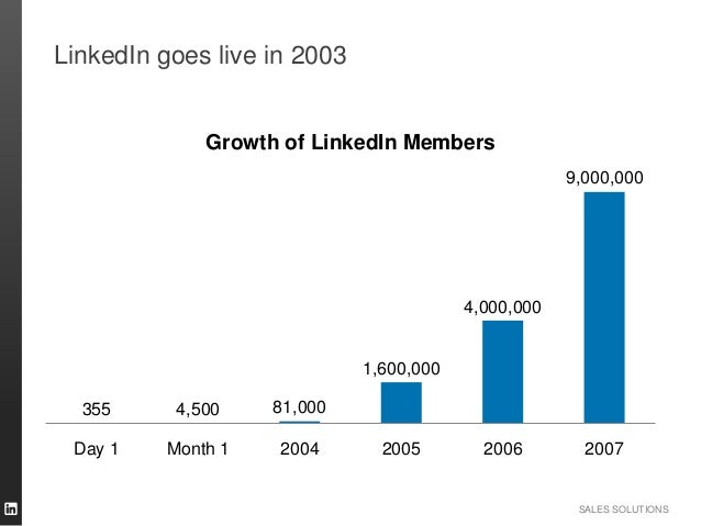 SALES SOLUTIONS LinkedIn goes live in 2003 355 4,500 81,000 1,600,000 4,000,000 9,000,000 Day 1 Month 1 2004 2005 2006 200...