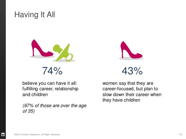 Having It All                            74%                            43%        believe you can have it all:           ...