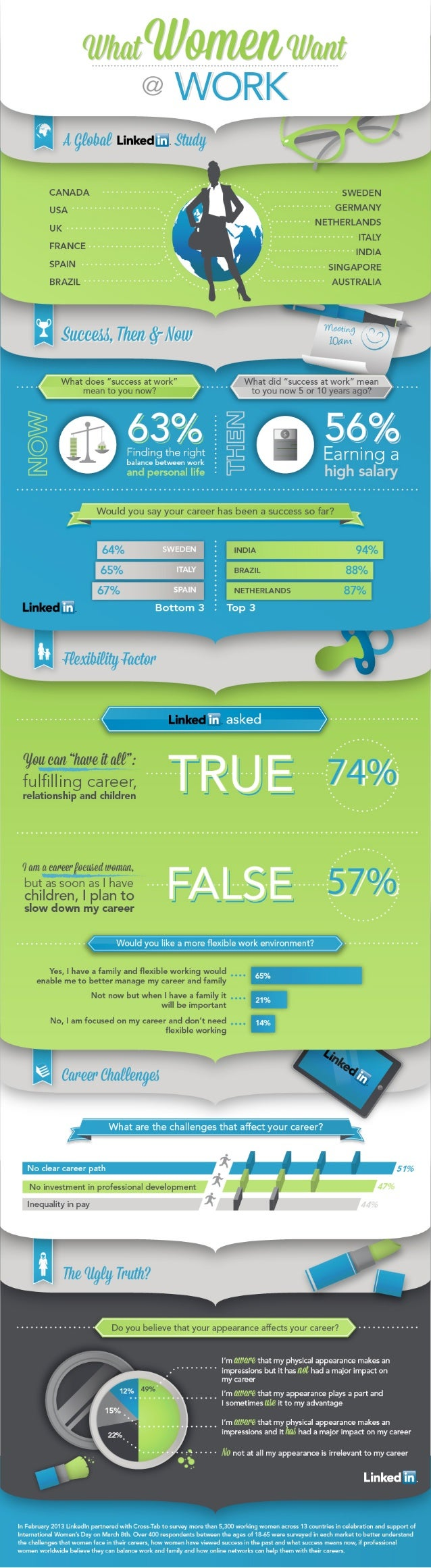 LinkedIn Women @ Work Infographic