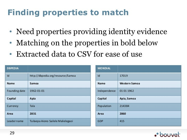 Finding properties to match<br />Need properties providing identity evidence<br />Matching on the properties in bold below...