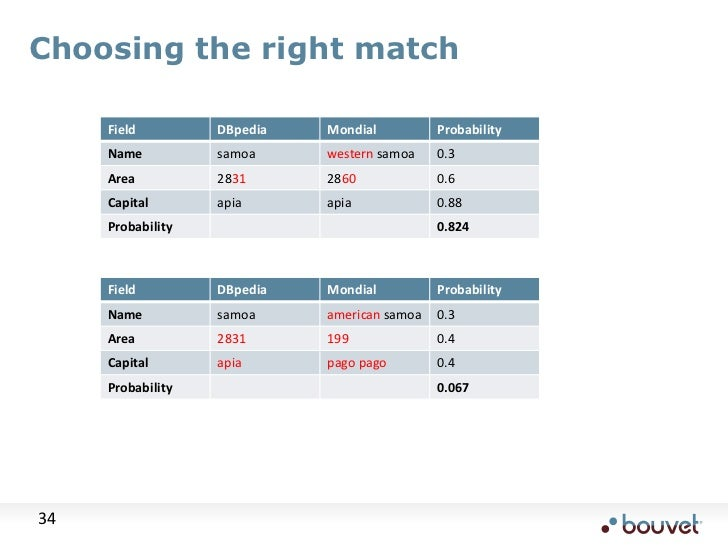 Choosing the right match<br />