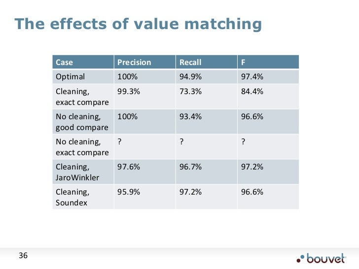 The effects of value matching<br />