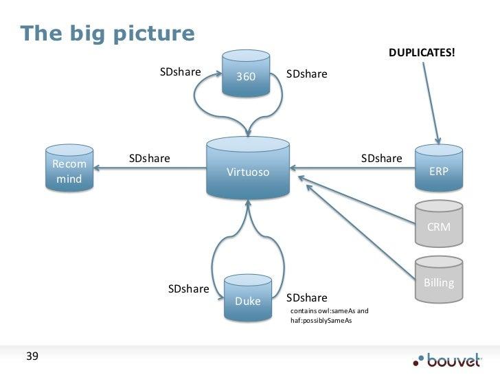 The big picture<br />DUPLICATES!<br />360<br />SDshare<br />SDshare<br />Virtuoso<br />ERP<br />Recommind<br />SDshare<br ...
