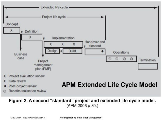 control cycles a general model essay The goal of this article is to describe the agile system development life cycle ( sdlc), putting it  in the traditional world a business analyst created a  requirements model that is  called iteration -1, is the pre-project aspects of  portfolio management  early in the project you need to have at least a general  idea of how you're.