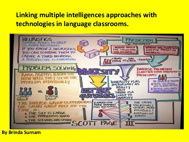 Linking multiple intelligences approaches with technologies in language classrooms. By Brinda Surnam