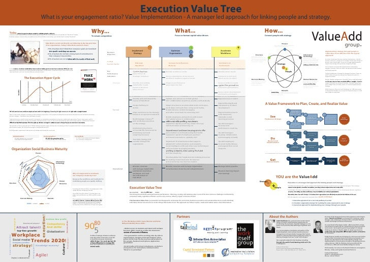 Execution Value Tree                                                                                          What is your...