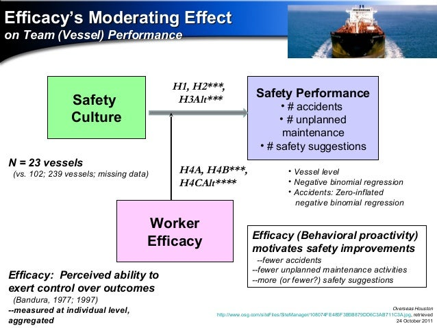 safety culture vs safety climate Hospital survey on patient safety culture: composites and items safety climate and culture, and organizational climate and culture 2 conducted background interviews with experts in the field of patient safety and with hospital staff.