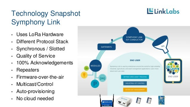 Diagram of symphony link technology by link labs