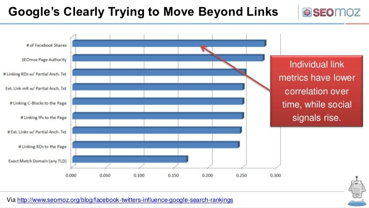 Google's Clearly Trying to Move Beyond Links                                                                              ...