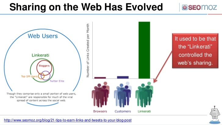 Sharing on the Web Has Evolved                                                                                It used to b...
