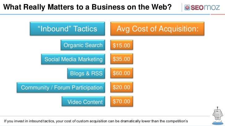 """What Really Matters to a Business on the Web?                    """"Inbound"""" Tactics                                Avg Cost..."""