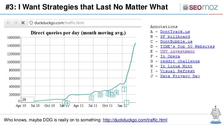 #3: I Want Strategies that Last No Matter WhatWho knows, maybe DDG is really on to something: http://duckduckgo.com/traffi...