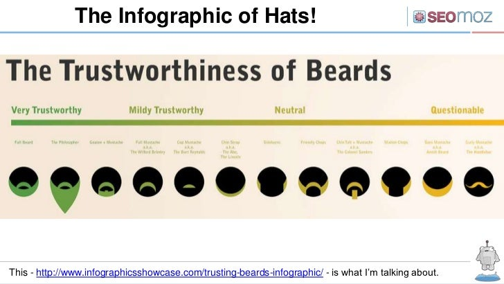 The Infographic of Hats!This - http://www.infographicsshowcase.com/trusting-beards-infographic/ - is what I'm talking about.