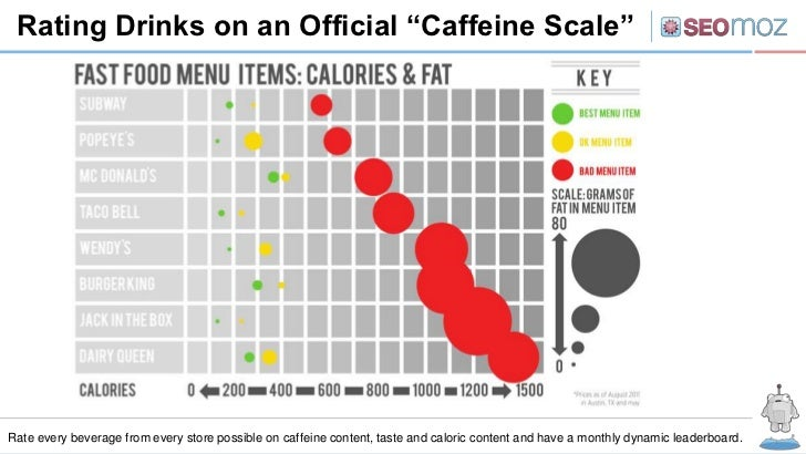 "Rating Drinks on an Official ""Caffeine Scale""Rate every beverage from every store possible on caffeine content, taste and ..."