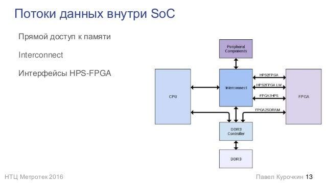 НТЦ Метротек 2016 Павел Курочкин Потоки данных внутри SoC Прямой доступ к памяти Interconnect Интерфейсы HPS-FPGA 13