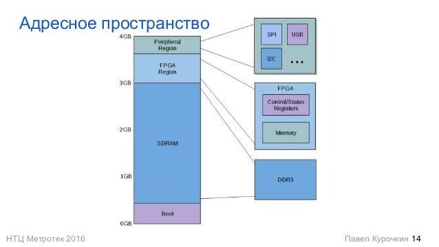 НТЦ Метротек 2016 Павел Курочкин Адресное пространство 14