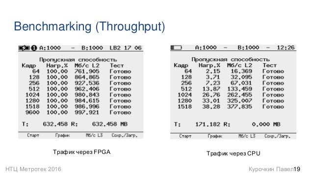 НТЦ Метротек 2016 Курочкин Павел Benchmarking (Throughput) 19 Трафик через FPGA Трафик через CPU