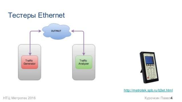 НТЦ Метротек 2016 Курочкин Павел Тестеры Ethernet 4 http://metrotek.spb.ru/b3et.html
