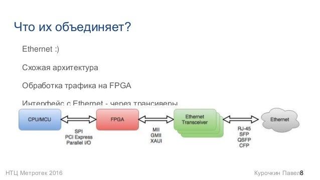 НТЦ Метротек 2016 Курочкин Павел Что их объединяет? Ethernet :) Схожая архитектура Обработка трафика на FPGA Интерфейс с E...