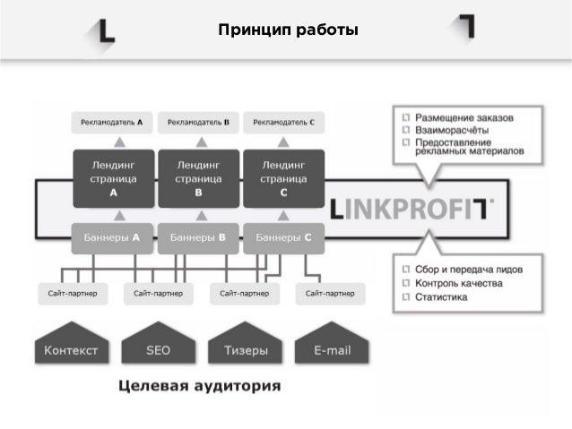 Заказчик  Путь с LINKPROFIT  Наши клиенты платят только за финальный результат  всей цепочки рекламной коммуникации.  Стан...