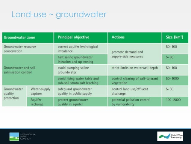 Links between land use and groundwater governance for Soil use and management