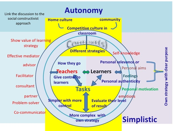 Autonomy<br />   Link the discussion to the social constructivist approach <br />community<br />Home culture <br />Competi...