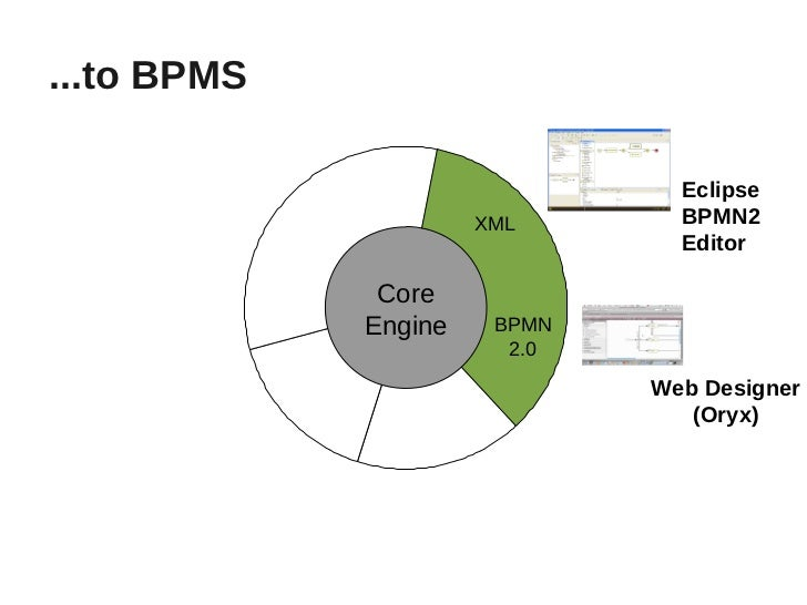 Jboss jbpm the future is now for all your business processes 9 bpms eclipse xml bpmn2 editor ccuart Choice Image