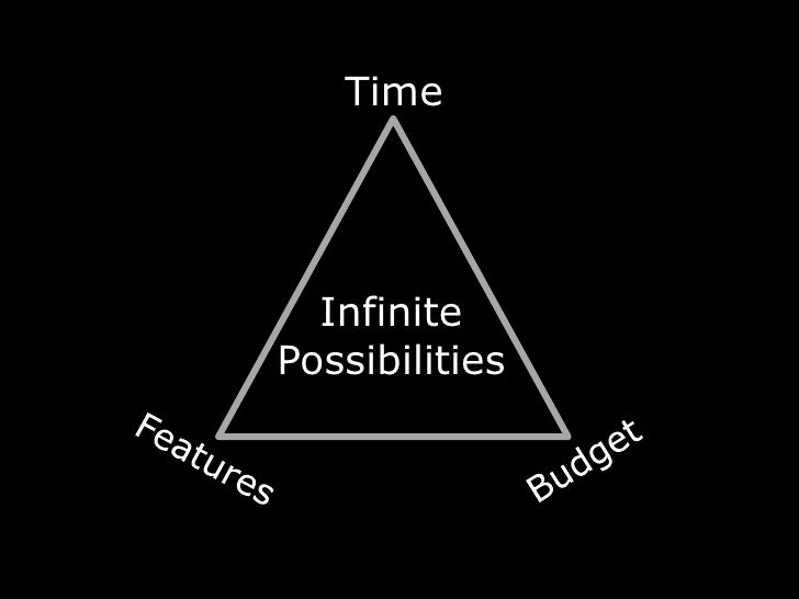 Time<br />Infinite<br />Possibilities<br />Features<br />Budget<br />