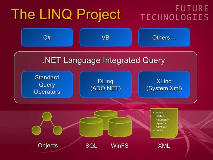 The LINQ Project Standard Query Operators DLinq (ADO.NET) XLinq (System.Xml) .NET Language Integrated Query C# VB Others… ...