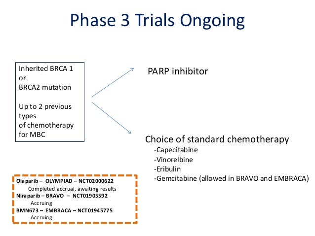 Clinical trials in breast cancer