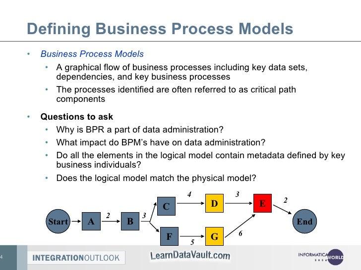 Defining Business Process Models <ul><li>Business Process Models </li></ul><ul><ul><li>A graphical flow of business proces...