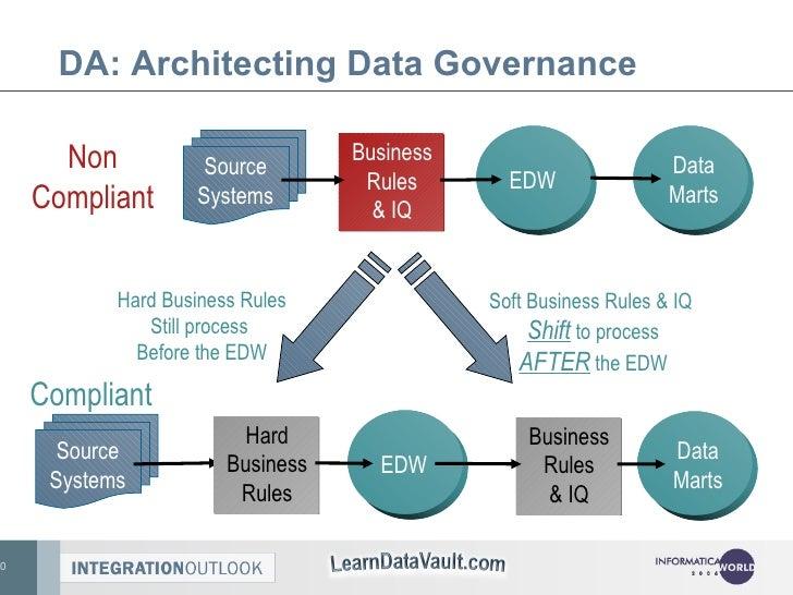 DA: Architecting Data Governance Business Rules & IQ EDW Source Systems Non Compliant Data Marts Business Rules & IQ EDW S...