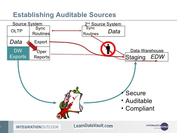 Establishing Auditable Sources Sync  Routines Data 2 nd  Source System Staging EDW Data Warehouse Source System Data Expor...