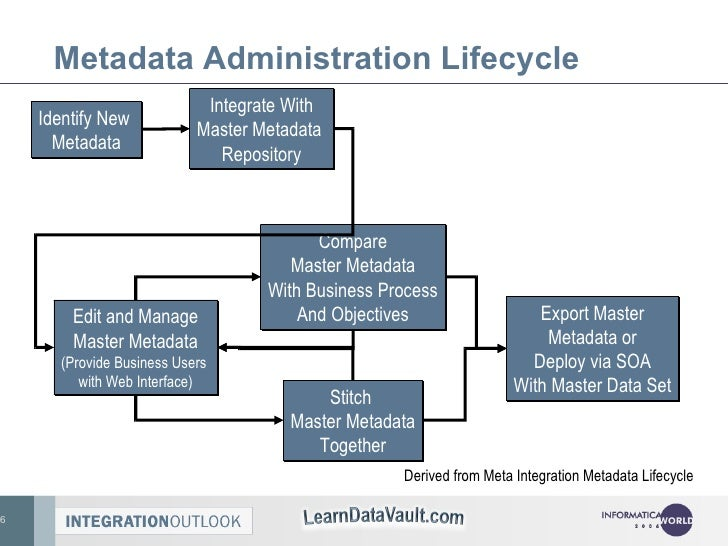 Metadata Administration Lifecycle Identify New  Metadata Integrate With Master Metadata  Repository Edit and Manage Master...