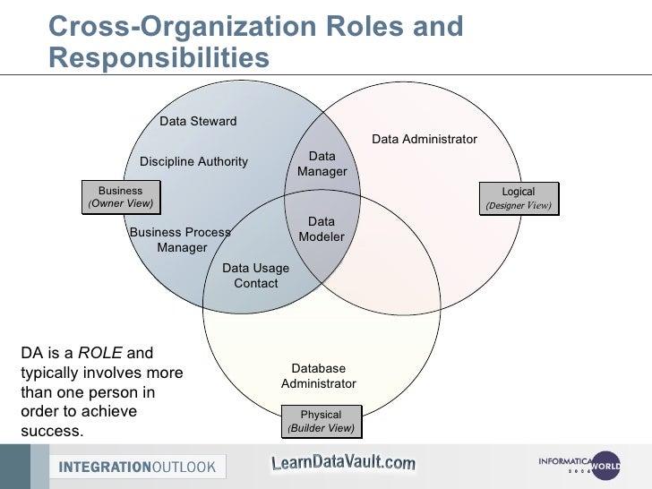 Best Practices: Data Admin & Data Management