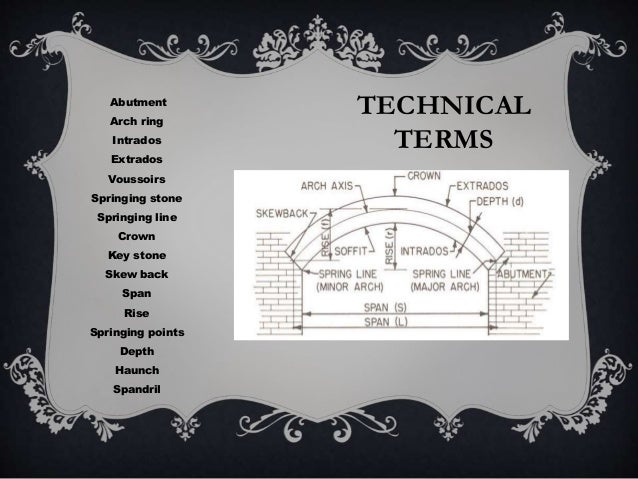 TECHNICAL TERMS Abutment Arch ring Intrados Extrados Voussoirs Springing stone Springing line Crown Key stone Skew back Sp...