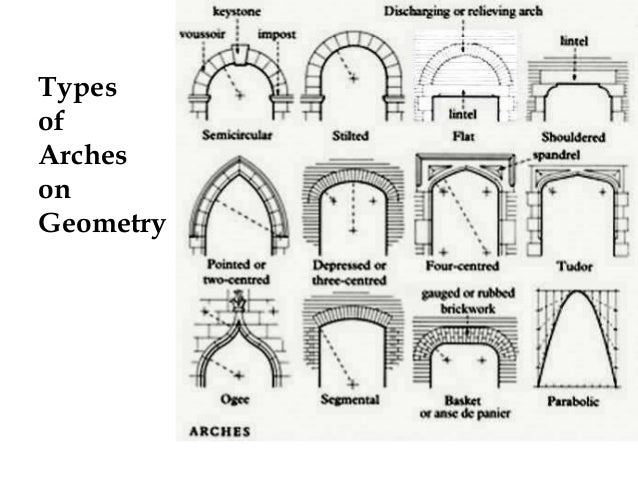 types of arches - Hizir kaptanband co