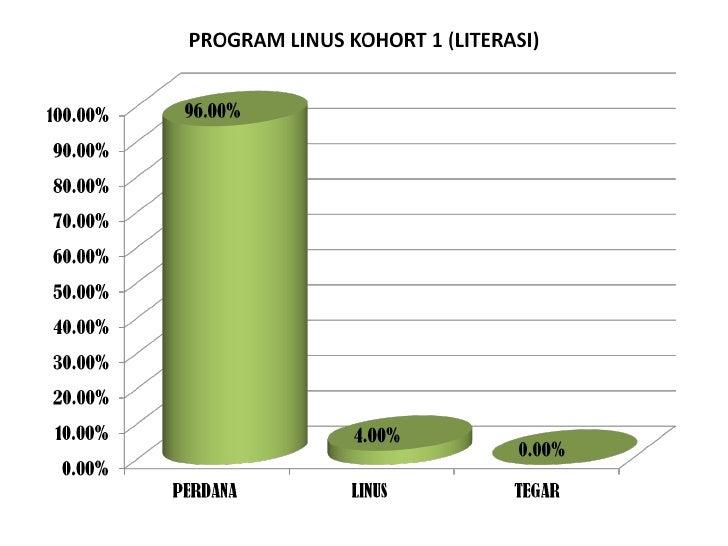 Linus literasi 1