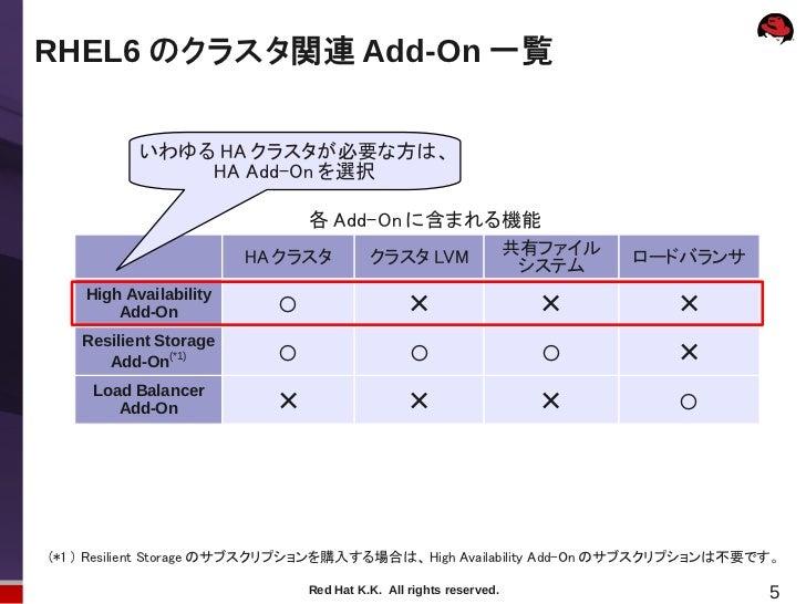 RHEL6 のクラスタ関連 Add-On 一覧           いわゆる HA クラスタが必要な方は、               HA Add-On を選択                              各 Add-On に含...