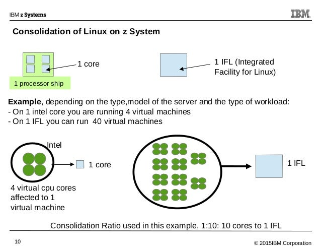© 2015IBM Corporation10 1 processor ship 1 core 1 IFL (Integrated Facility for Linux) Example, depending on the type,model...