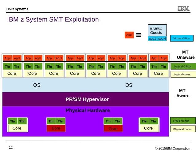 © 2015IBM Corporation12 IBM z System SMT Exploitation MT Aware MT Unaware Physical Hardware Core Thr Thr PR/SM Hypervisor ...
