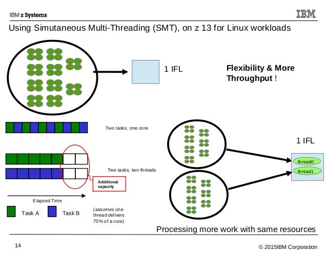 © 2015IBM Corporation14 1 IFL Using Simutaneous Multi-Threading (SMT), on z 13 for Linux workloads 1 IFL Two tasks, one co...