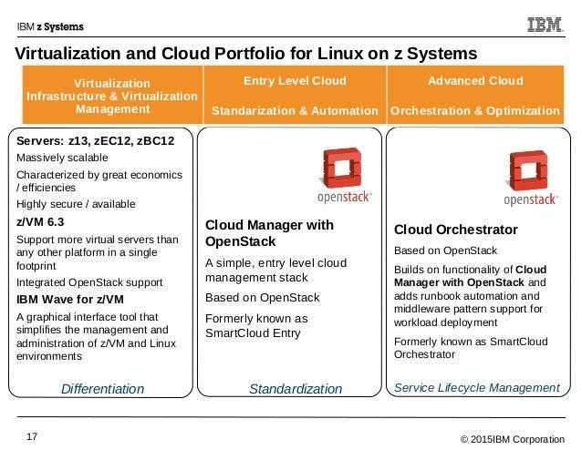 © 2015IBM Corporation17 Virtualization and Cloud Portfolio for Linux on z Systems Servers: z13, zEC12, zBC12 Massively sca...